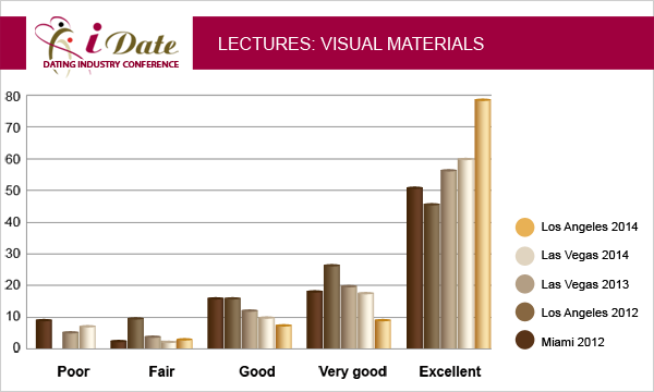 iDate 2012 Dating Industry Conference Survey of Visual Materials by Delegates