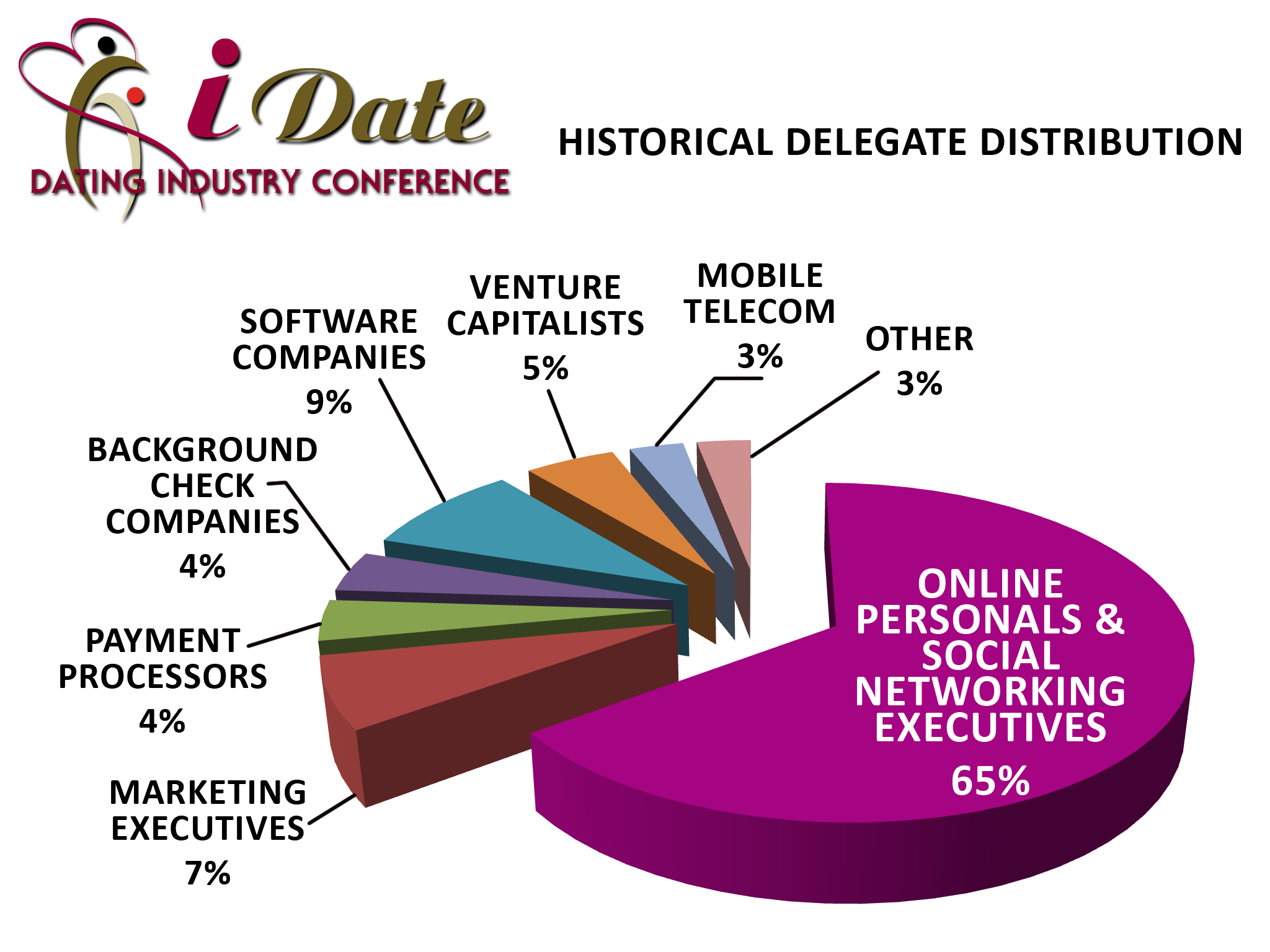 Internet Dating Conference Delegate Distribution