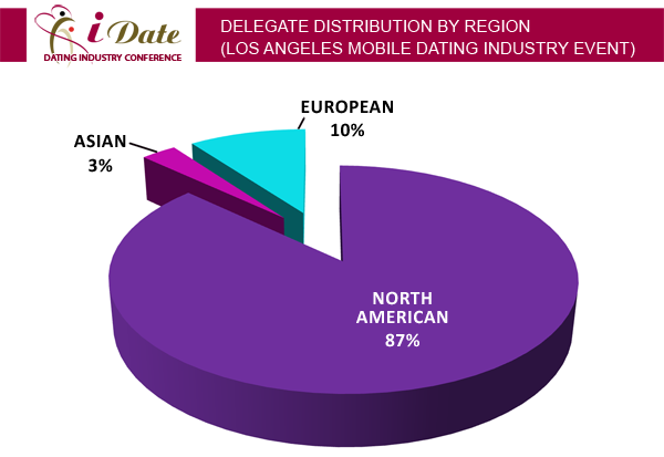 Internet Dating Conference Regional Delegate Distribution: San Francisco